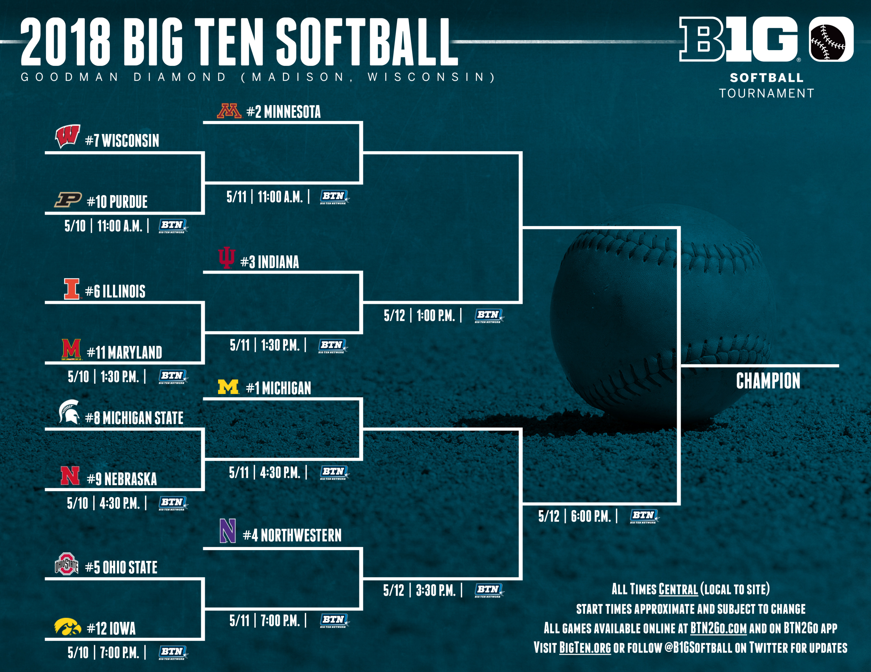 big ten softball standings 2020