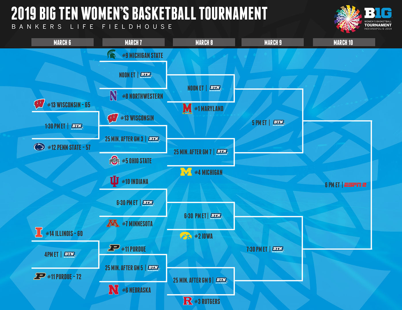 picture about Big Ten Tournament Printable Bracket titled Huge 10 Womens Basketball Match Bracket Introduced